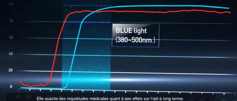 Filtre pour écran lumière bleue BlueCat Screen